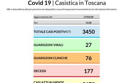 Coronavirus aggiornamento 27 marzo 2020: 224 nuovi casi in Toscana. 3.450 i contagi dall'inizio