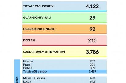 Coronavirus AGGIORNAMENTO 29 MARZO 2020: 305 nuovi casi in Toscana. 4.122 i contagi dall'inizio