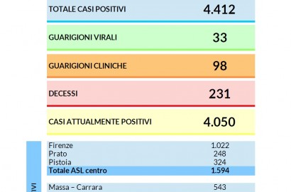 Coronavirus aggiornamento 30 marzo 2020:  290 i nuovi casi in Toscana e 16 i decessi. 4.412 i contagi dall'inizio