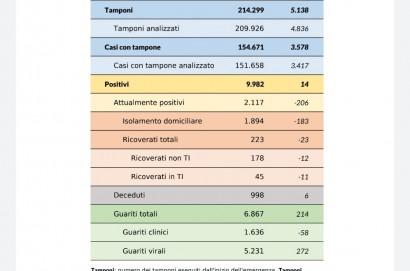 Coronavirus aggiornamento 20 maggio 2020: 14 nuovi casi (2 emersi da test sierologici), 6 decessi, 214 guarigioni