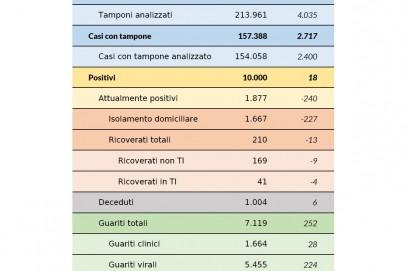 Coronavirus aggiornamento 21 maggio 2020: 18 nuovi casi (3 dai test sierologici), 6 decessi, 252 guarigioni