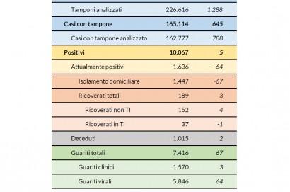 Coronavirus aggiornamento 25 maggio: 5 nuovi casi, 2 decessi, 67 guarigioni