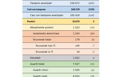 Coronavirus aggiornamento 26 maggio 2020: 3 nuovi casi, 6 decessi, 111 guarigioni