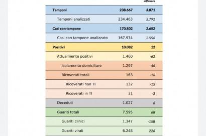 Coronavirus aggiornamento 27 maggio: 12 nuovi casi, 6 decessi, 68 guarigioni