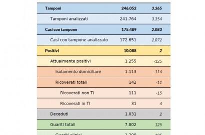 Coronavirus aggiornamento 29 maggio 2020: 2 nuovi casi, 2 decessi, 125 guarigioni