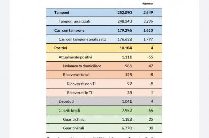 Coronavirus Aggiornamento 31 maggio 2020: 4 nuovi casi, 4 decessi e 55 guarigioni
