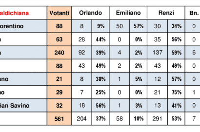 La mozione Renzi vince tra gli iscritti a Cortona e in Valdichiana