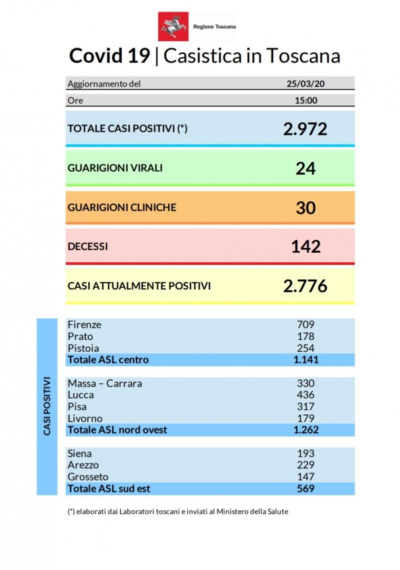 Coronavirus - AGGIORNAMENTO 25 MARZO:  273 nuovi casi in Toscana. In tutto sono 2.972 i contagi