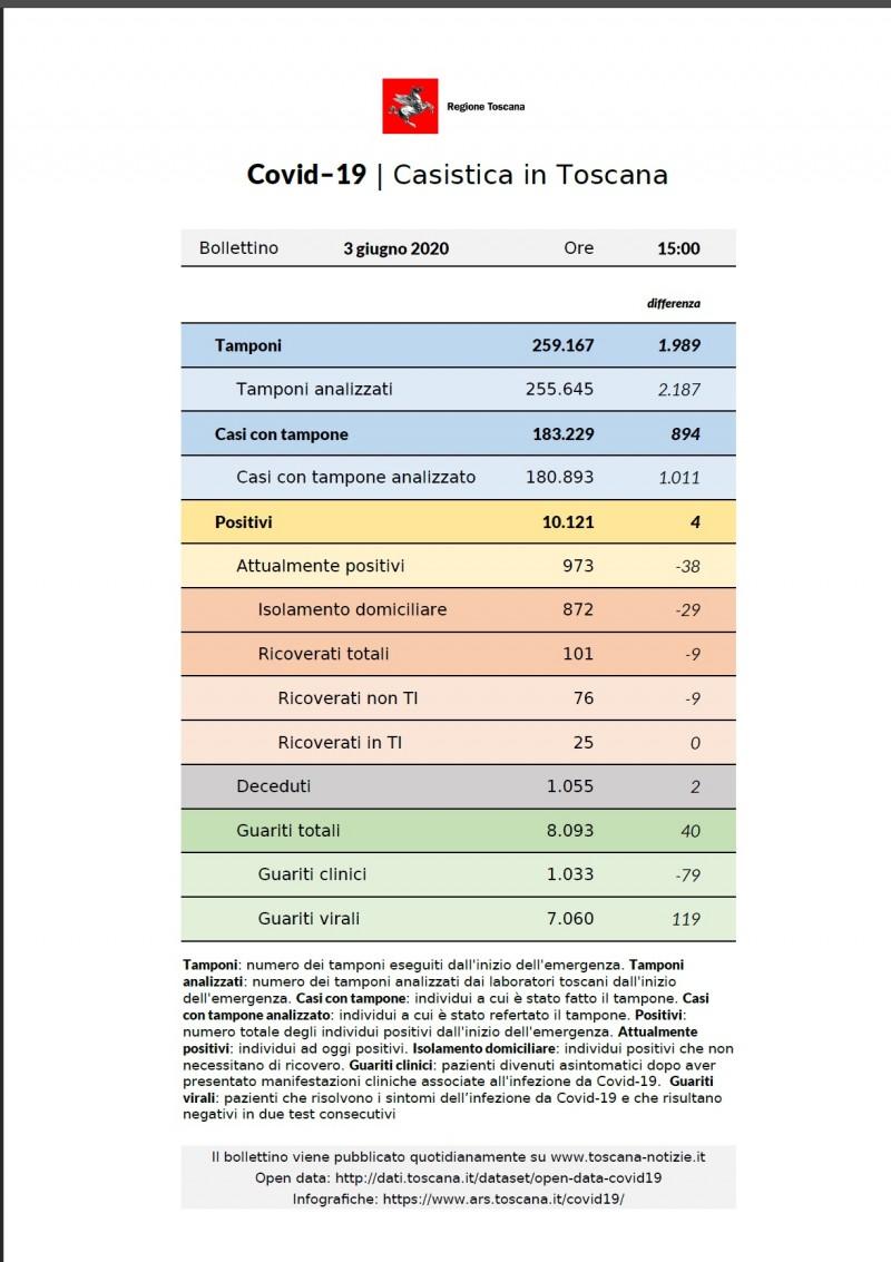 Coronavirus aggiornamento 3 giugno 2020: 4 nuovi casi, 2 decessi, 40 guarigioni