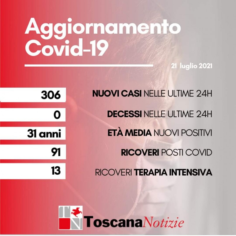 Coronavirus Toscana: 306 nuovi positivi, età media 31 anni. Nessun decesso